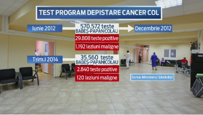 Testul pentru cancerul de col uterin, gratuit doar pe hartie. Sunt bani doar pentru 1 din 38 de romance