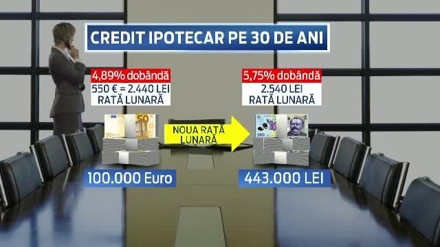 SIMULARE pe un credit de 100.000 de euro, luat pe 30 de ani. Ce s-ar intampla daca ar fi schimbat din valuta in lei