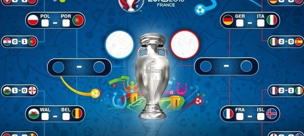 Toate sferturile de finala ale UEFA EURO 2016™ se vad la ProTV: Germania - Italia e cel mai asteptat. Programul partidelor