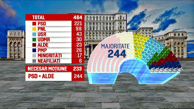 ANALIZA: PSD si ALDE detin suficiente voturi impreuna pentru a demite Guvernul prin motiune de cenzura