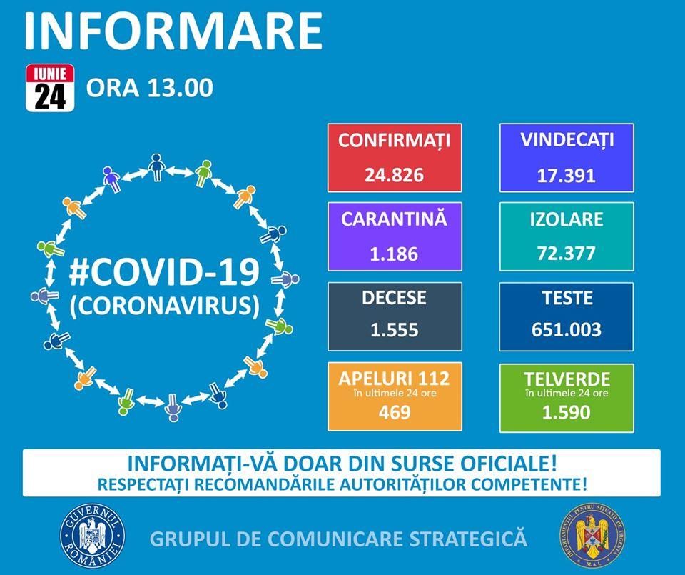 Coronavirus România, 24 iunie. Numărul de cazuri noi este iar în creștere: 321