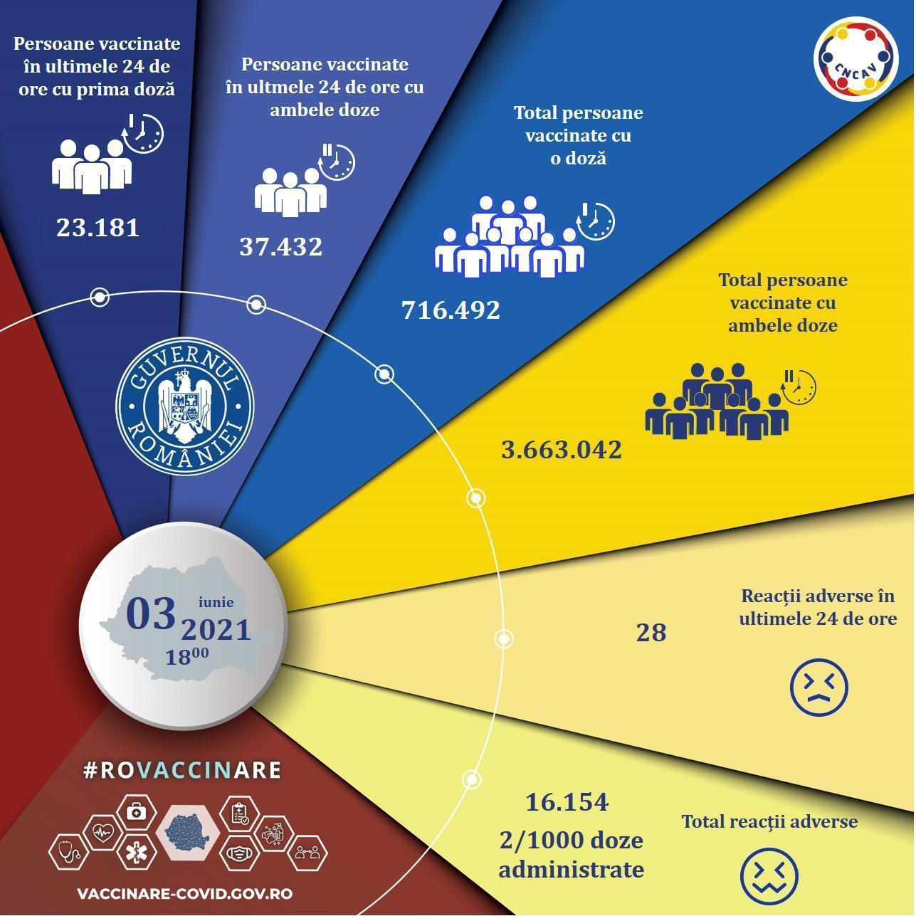 Am depășit 8 milioane de doze de vaccin administrate în România