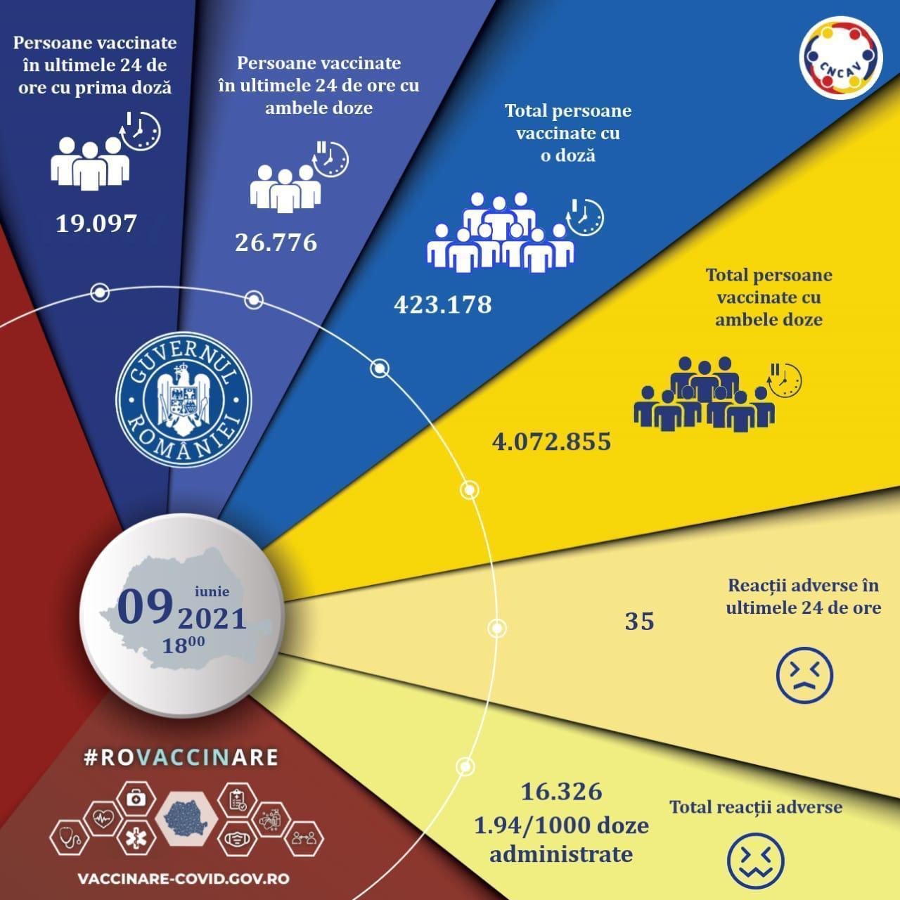Aproape 46.000 de români s-au vaccinat în ultimele 24 de ore, doar 19.097 cu prima doză