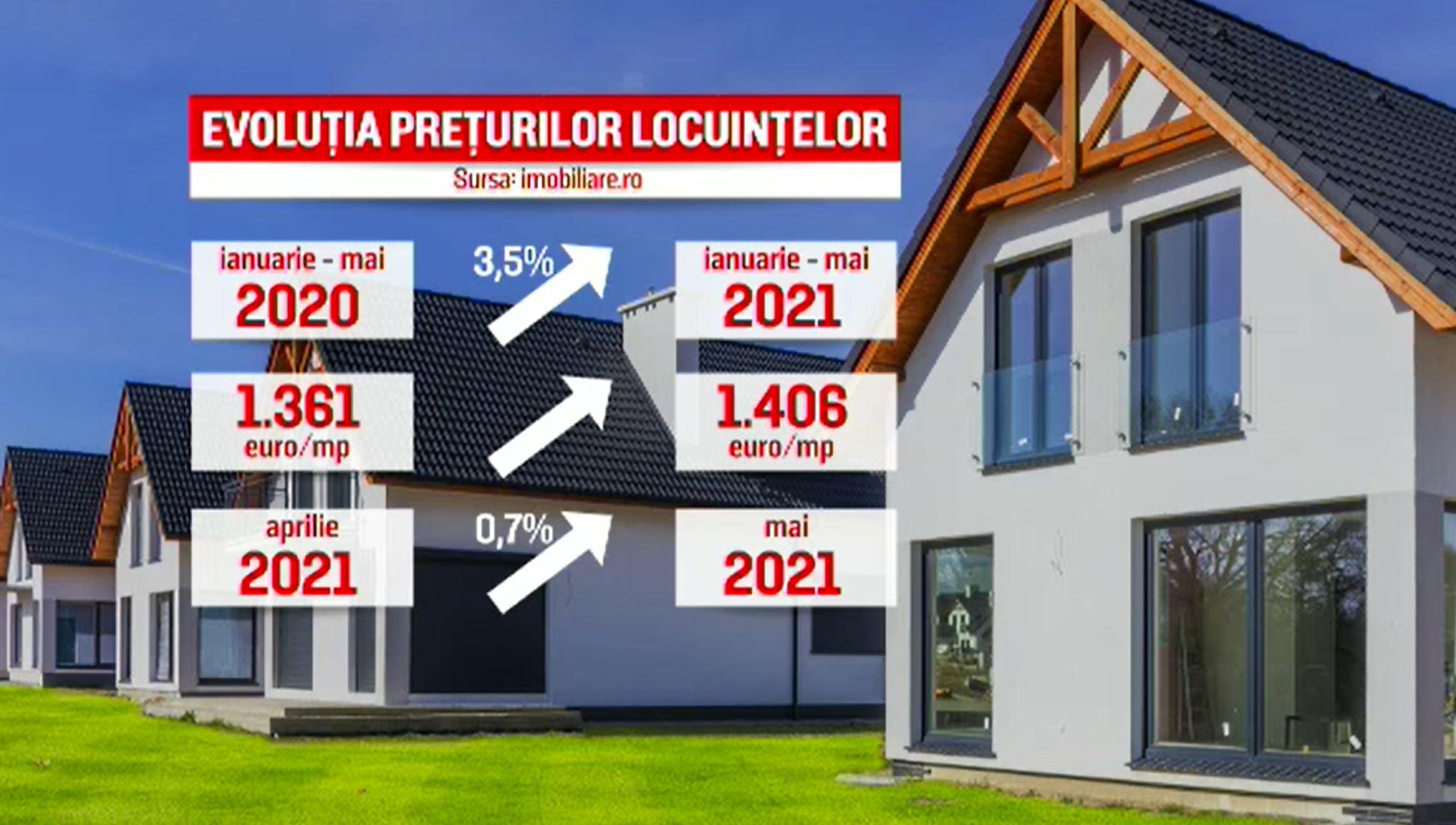 Creditele pentru locuințe, la mare căutare. Avertismentul analiștilor pentru cei care vor să facă un împrumut
