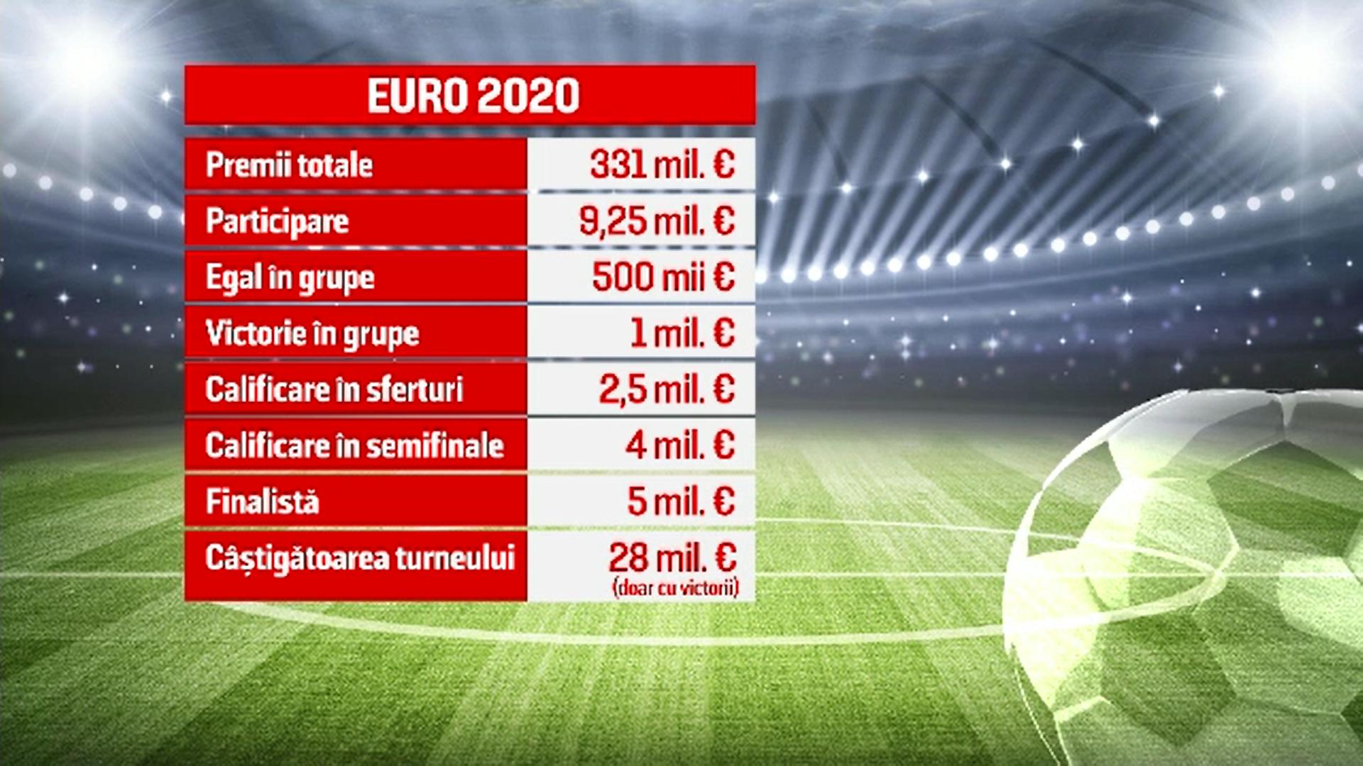 EURO 2020. Turneu de milioane la propriu. Cum va fi împărțit premiul total de 331 de milioane de euro