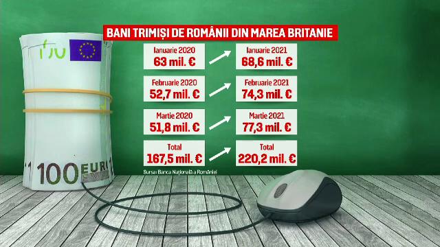 Infuzie uriașă de bani, în România. Cât au trimis în țară românii plecați la muncă în străinătate