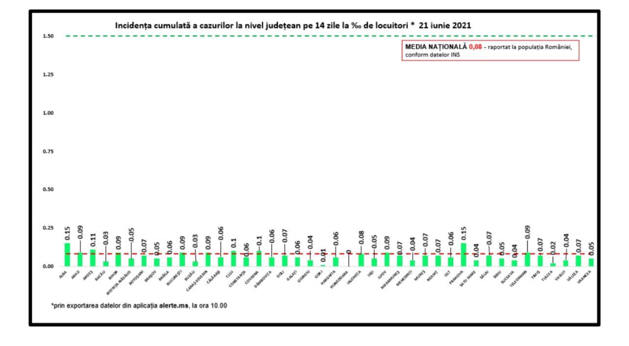 Incidența cazurilor de Covid-19 în România. Județul cu cea mai mare rată de infectare