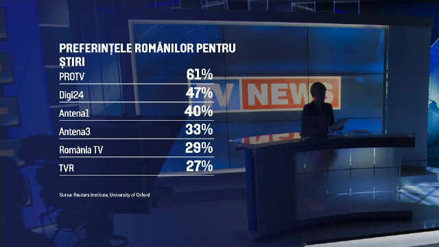 """Raport Reuters: PRO TV, pe primul loc în topul brandurilor de presă din România. """"Domină topul încrederii"""""""