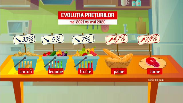 Ce produse s-au scumpit cel mai mult în acest an. Euro ar putea ajunge la 5 lei
