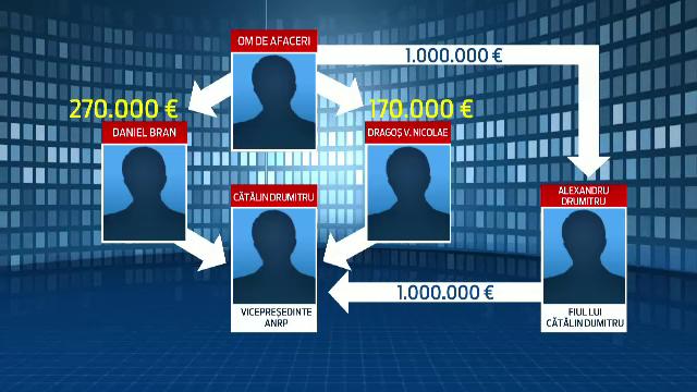 SCHEMA prin care vicepresedintele ANRP a primit mita de un milion de euro. Banii erau ascunsi in masini de lux si proprietati