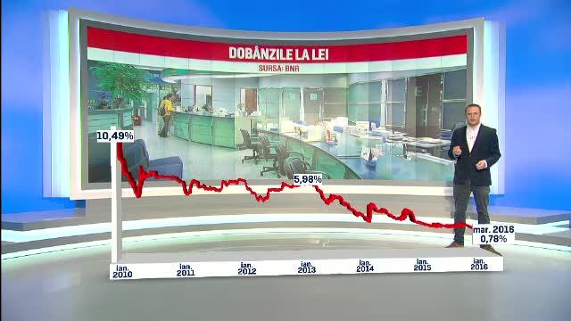 Dobanzile interbancare au ajuns la minime istorice. Rata la un credit imobiliar in lei, de doua ori mai mica decat in 2010