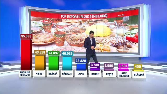 Exportam tot mai multe produse alimentare traditionale. Cati bani s-au incasat anul trecut din branza de burduf si slanina