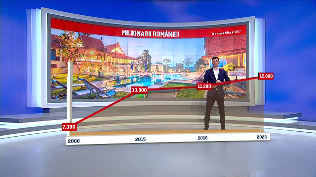 400 de romani au devenit milionari in dolari intre 2015 si 2016. Din ce activitati si-au facut averile