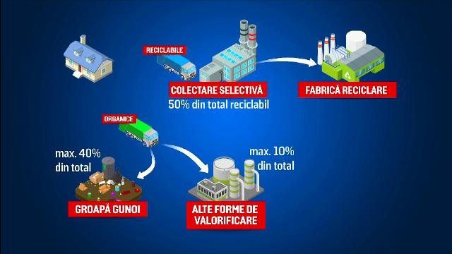 România reciclează doar 14% din deșeuri. Ce a găsit Inspectorul PRO în teren