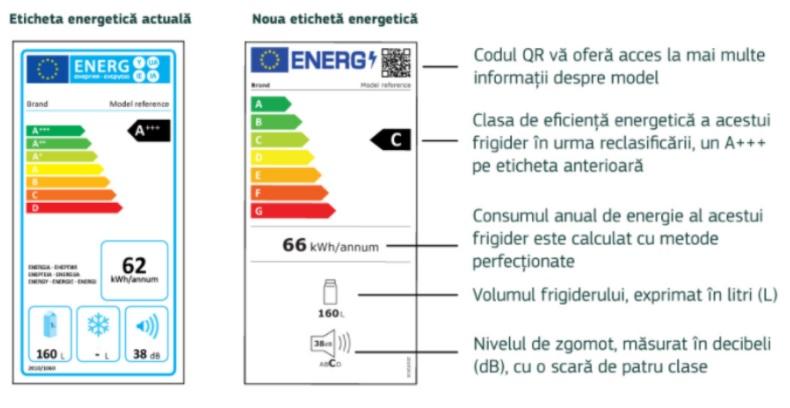 Noile etichete energetice ale UE sunt aplicabile de la 1 martie 2021