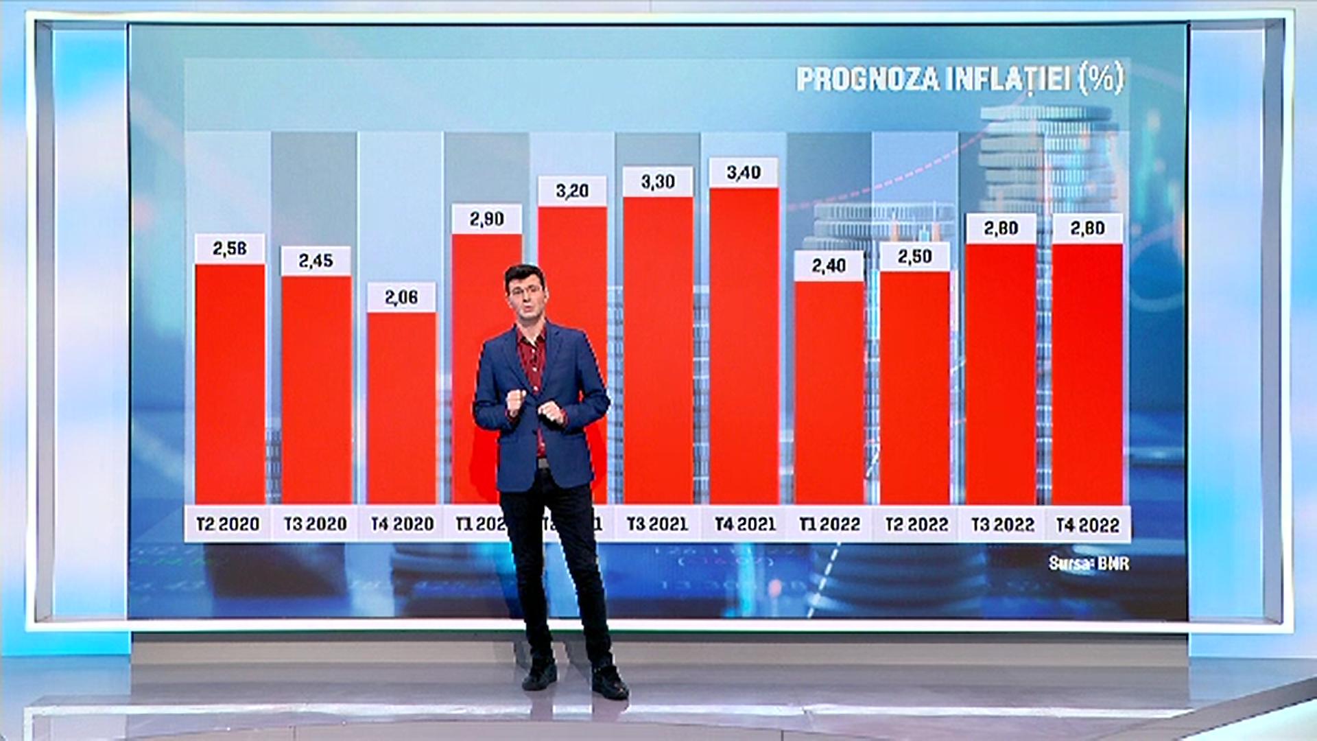 Raport BNR: Scumpirile vor reveni anul acesta pe lista de griji a românilor