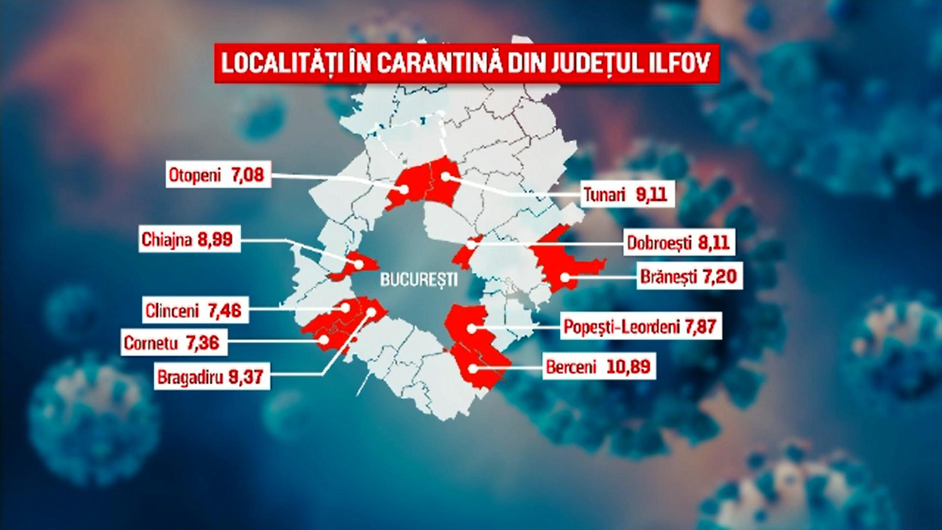 Județul Ilfov are cele mai multe localităţi intrate în carantină. Tunari, localitatea cu cea mai mare incidență