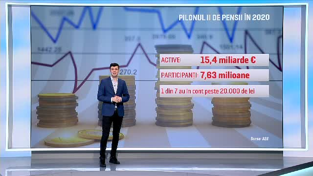 Record la randamentul pensiilor din Pilonul II, la bursa de la București. Este prima din regiune