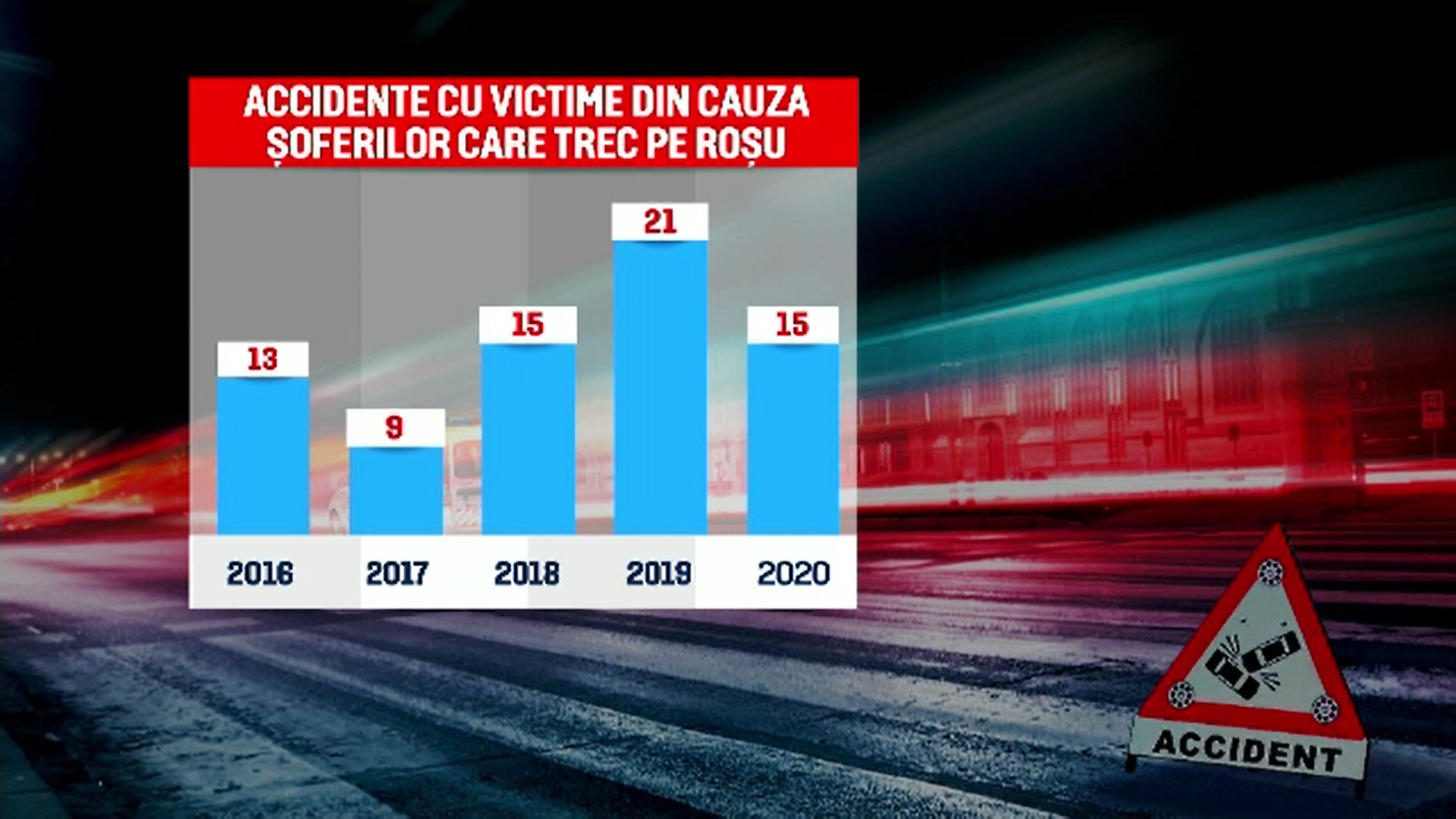 Tot mai mulți șoferi din România nu respectă culoarea roșie a semaforului. Ce spun specialiștii în legislația rutieră