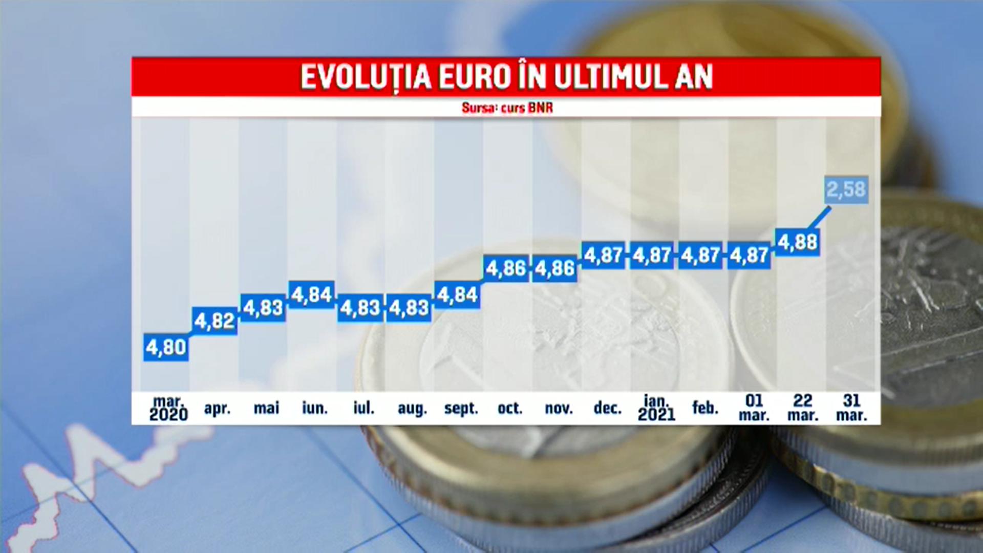 Euro a ajuns la un nou maxim istoric în raport cu leul