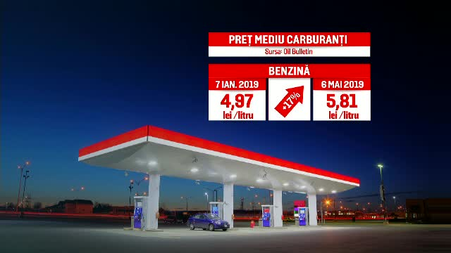 Benzina și motorina, scumpiri accelerate. Prețurile vor crește și la alimente sau vacanțe