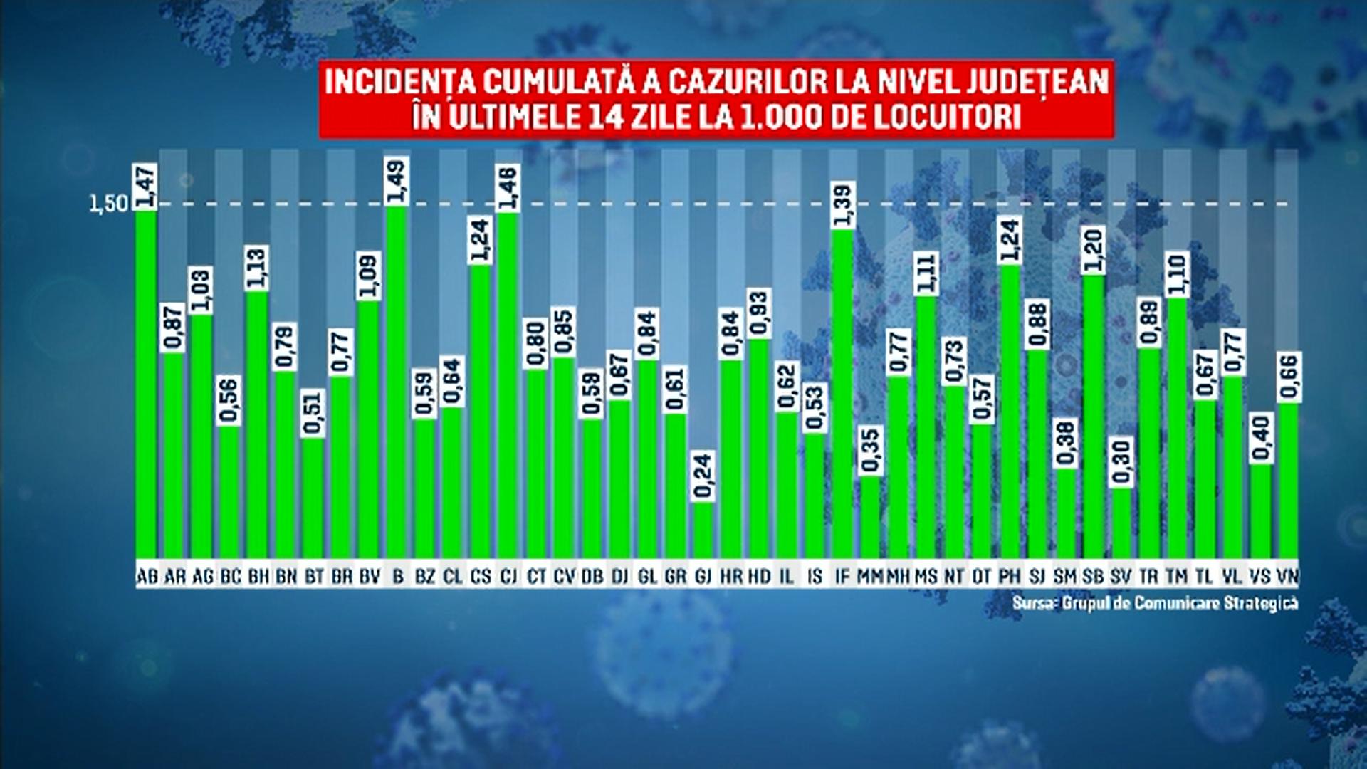România este în scenariul verde. Premierul spune să nu ne așteptăm la o relaxare prea mare