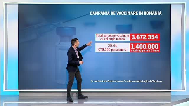 Cercetător: Pragul de 5 milioane de vaccinați va fi atins cel mai devreme în data de 10 iunie