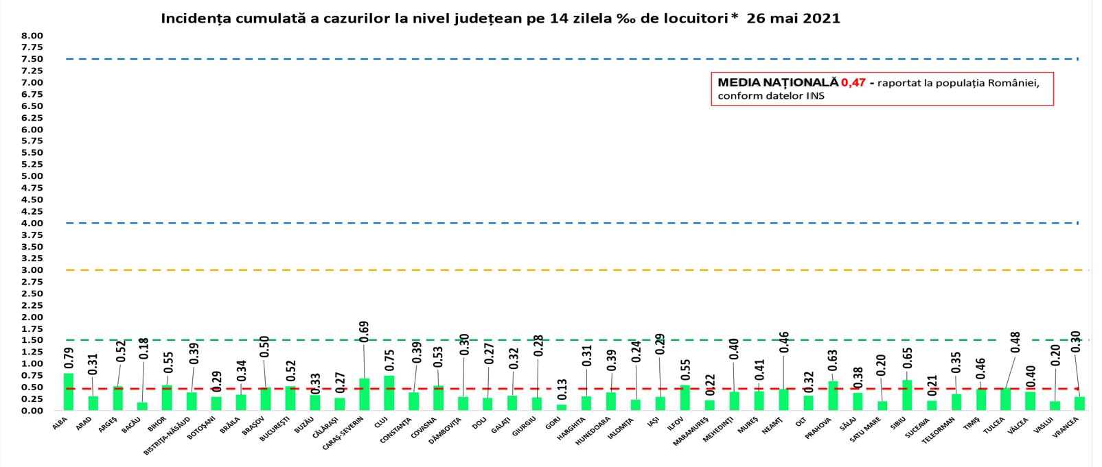 Rata de infectare azi, 26 mai. Incidența în București a ajuns la 0,52