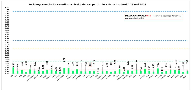 Rata de infectare cu Covid-19 în țară. Toate județele țării sunt în scenariul verde
