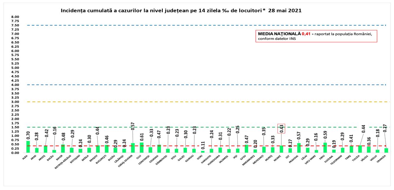 Rata de infectare cu Covid-19 în țară, azi. Ce incidență este în fiecare județ și București