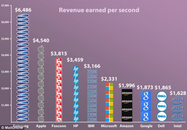 Sumele incasate de Apple, Samsung, HP si Intel in fiecare secunda. INFOGRAFIC