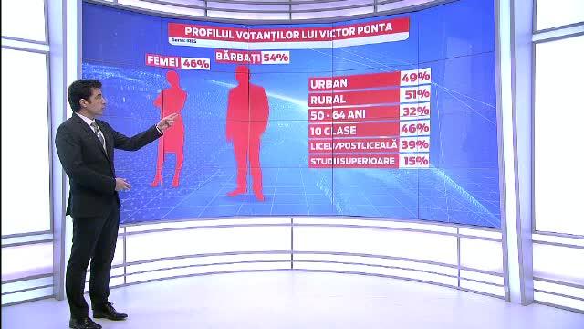 REZULTATE ALEGERI PREZIDENTIALE 2014. Profilul alegatorilor din turul II: cine a votat cu Victor Ponta si Klaus Iohannis