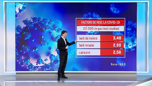 Cele mai periculoase afecţiuni pentru bolnavii Covid-19. Şi simplul fapt de a fi bărbat e un factor de risc