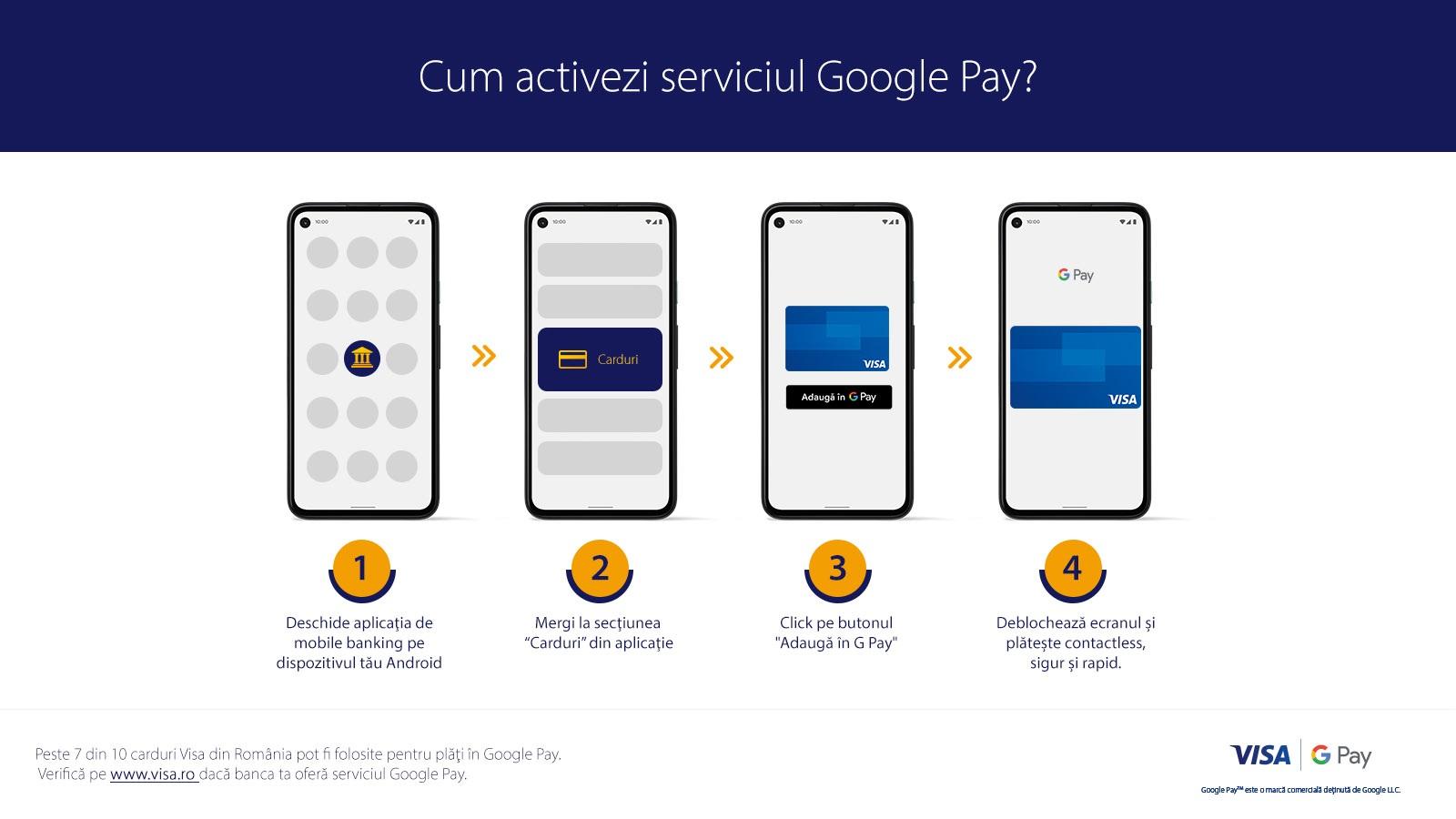 (P) Serviciul Google Pay, disponibil în România! Cum înregistrezi cardul Visa și care sunt instituțiile financiare partenere