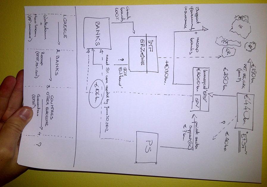 Iata cum arata planul care a salvat lumea, scris pe o coala A4. Ce lipseste din schema