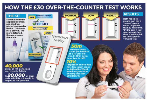 Au aparut testele de fertilitate pentru barbati. Cum pot afla instant cat de potenti sunt