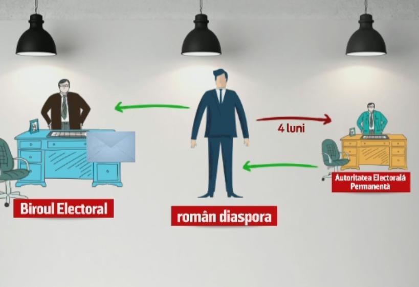 Romanii din strainatate vor putea vota prin corespondenta la urmatoarele alegeri parlamentare. Cum vor proceda