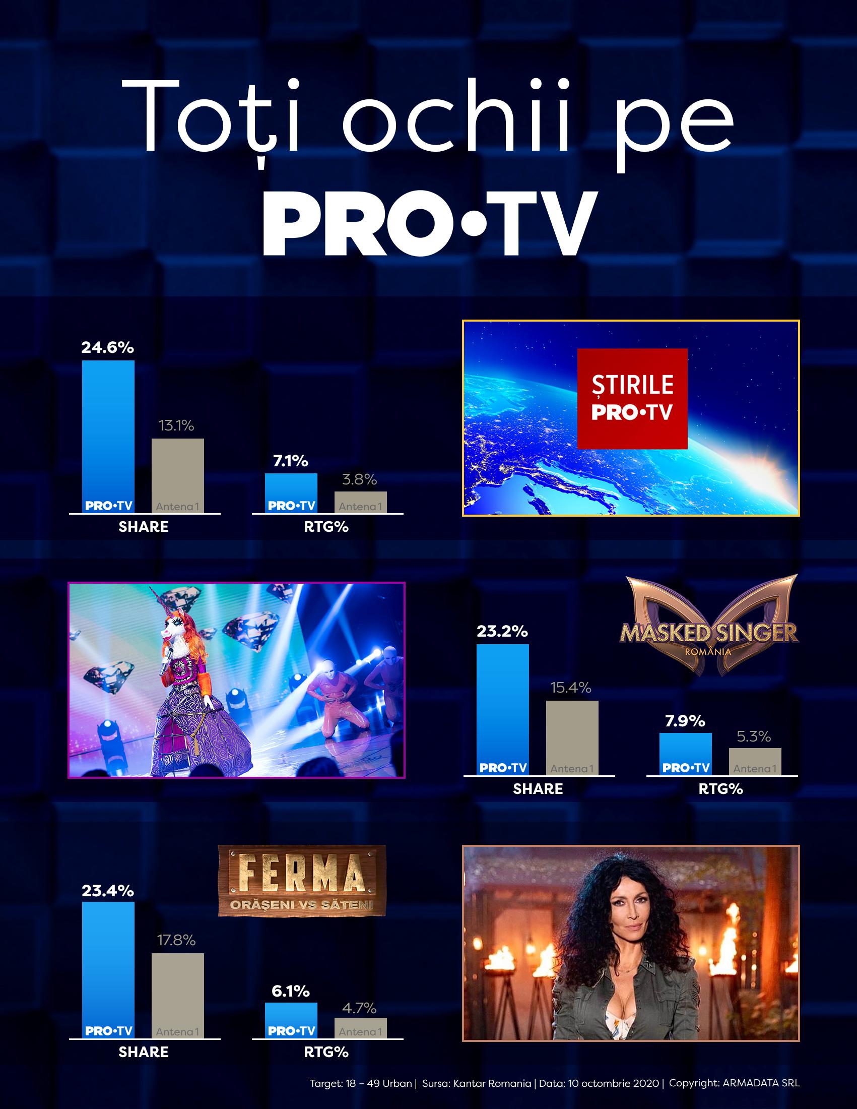 """Ce audiență au avut """"Masked Singer România"""" şi """"Ferma. Orăşeni vs Săteni"""", vineri seară"""