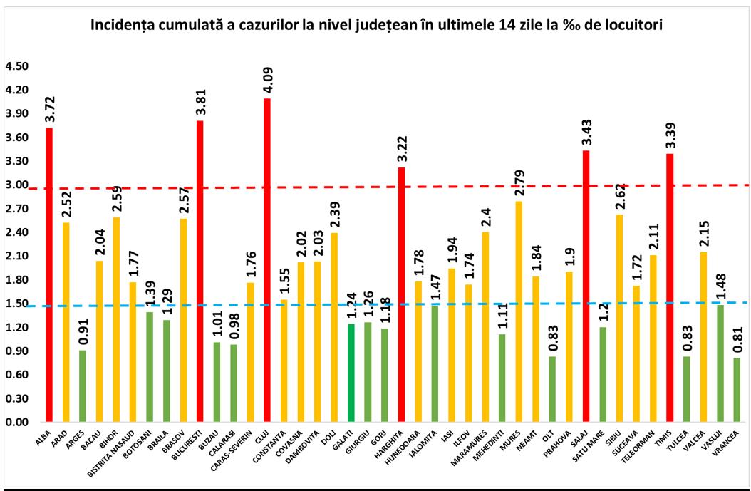 Cluj, primul județ care a depășit pragul de 4 cazuri de Covid-19 la mia de locuitori. Explicația lui Emil Boc