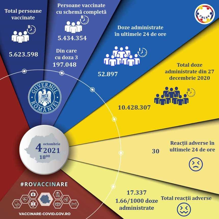 Peste 52.000 de persoane au fost vaccinate în ultimele 24 de ore