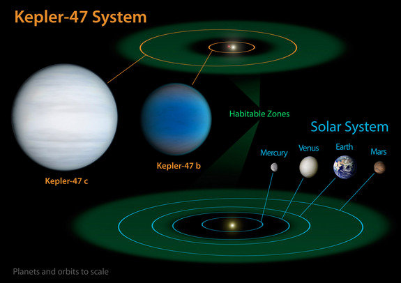 O planeta unica poate schimba tot ce stim despre viata extraterestra.