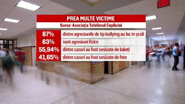 Fenomen periculos in scolile romanesti. Ce inseamna