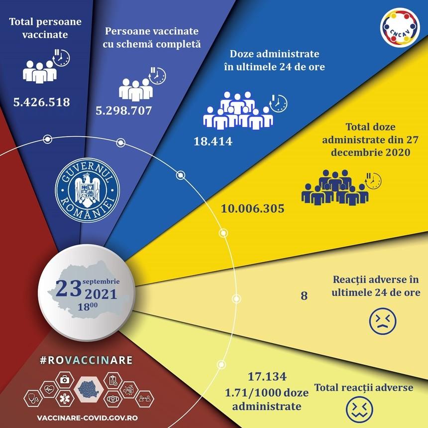 Peste 18.400 de persoane, vaccinate în ultimele 24 de ore. S-a depășit pragul de 10 milioane de doze de vaccin administrate