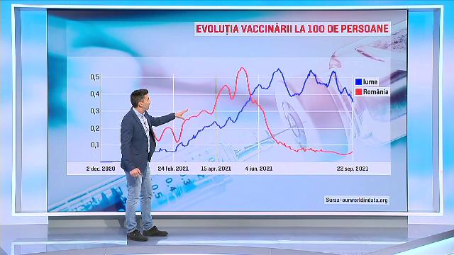 România, sub media mondială la numărul celor imunizați anti-Covid. HARTĂ